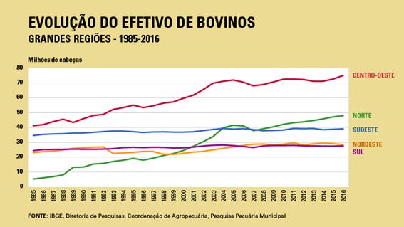 Evolução do Rebanho Efetivo no Brasil (1985 - 2016). Fonte: IBGE.
