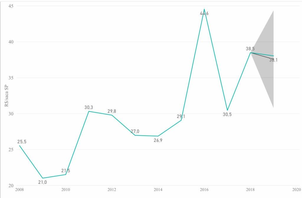 Pecuária de Decisão - Projeção Preços do Milho 2019. Fonte: Agromove.