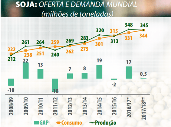 Figura 1 - Relação da oferta e demanda mundial de soja. Fonte: SLC Agrícola.