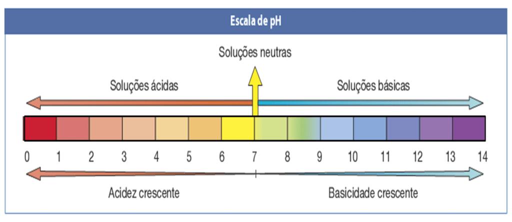 Figura 3 - Faixa de pH. Fonte: Plantei.