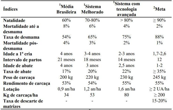 Figura 2 - Comparativo dos principais índices zootécnicos em diferentes sistemas de produção de gado de corte. Refere-se a estimativas desenvolvidas com base em observações de realizadas com produtores e experimentos. Fonte: Adaptado de Zimmer & Euclides Filho (1997).