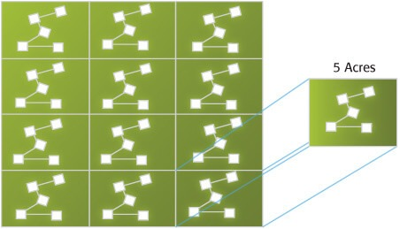 Figura 3 - Sistema padrão de grade com esquema em zigue-zague. Fonte: Mozaic.