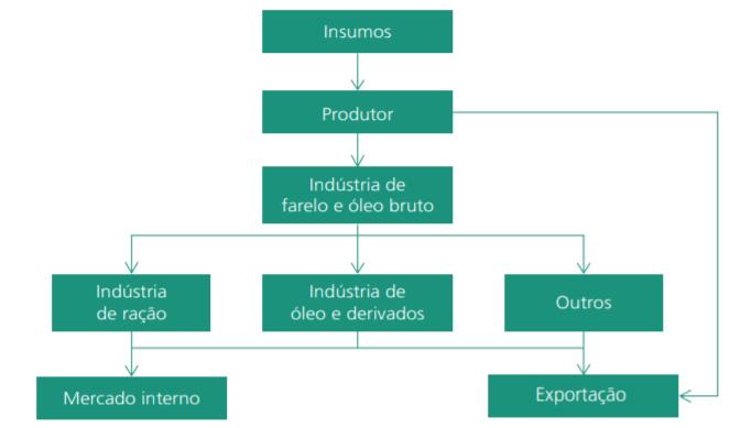 Figura 2 - Sistema Agroindustrial (SAG) do complexo soja. Fonte: BNDES.