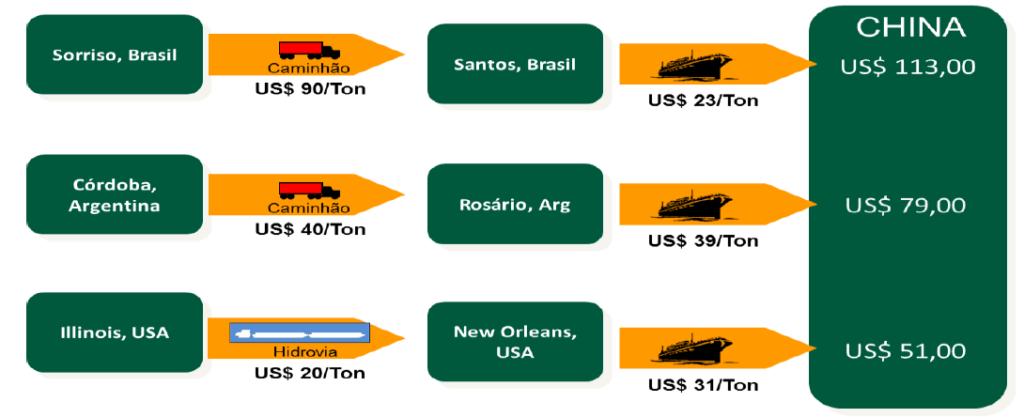 Figura 3 - Logística e custo do transporte de soja dos principais players exportadores em 2015 para a China. Fonte: Imea.
