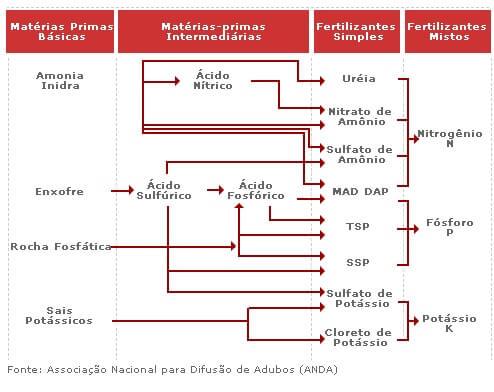 Figura 2 - Matérias-primas para fabricação de fertilizantes. Fonte: Fertilizantes Heringer.