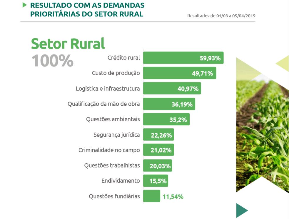 Figura 1 -  Crédito Rural como demanda prioritária para o Setor Rural. Fonte: Pesquisa CNA.
