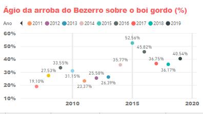 Ágio da Arroba do Bezerro sobre o Boi Gordo. Fonte: Agromove.