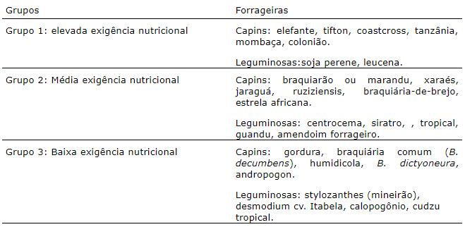 Adubação das pastagens - Classificação das forrageiras quanto à exigência nutricional. Fonte: Ceplac/Cepec.