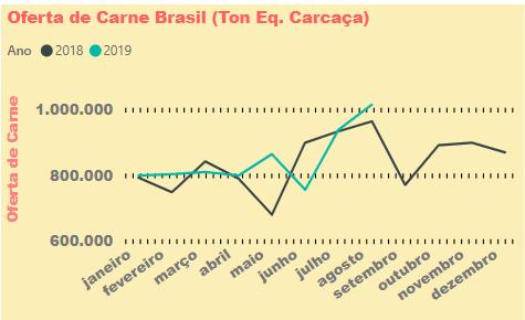 Oferta de Carne Brasil. Projeções Agromove.