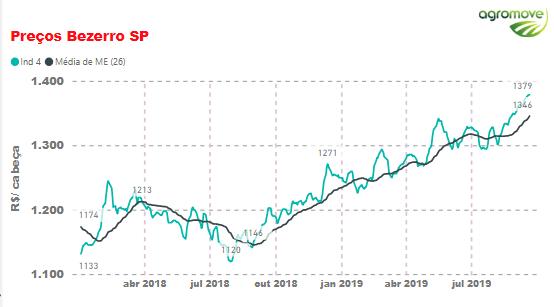 Preço Bezerro SP. Fonte: Cepea.