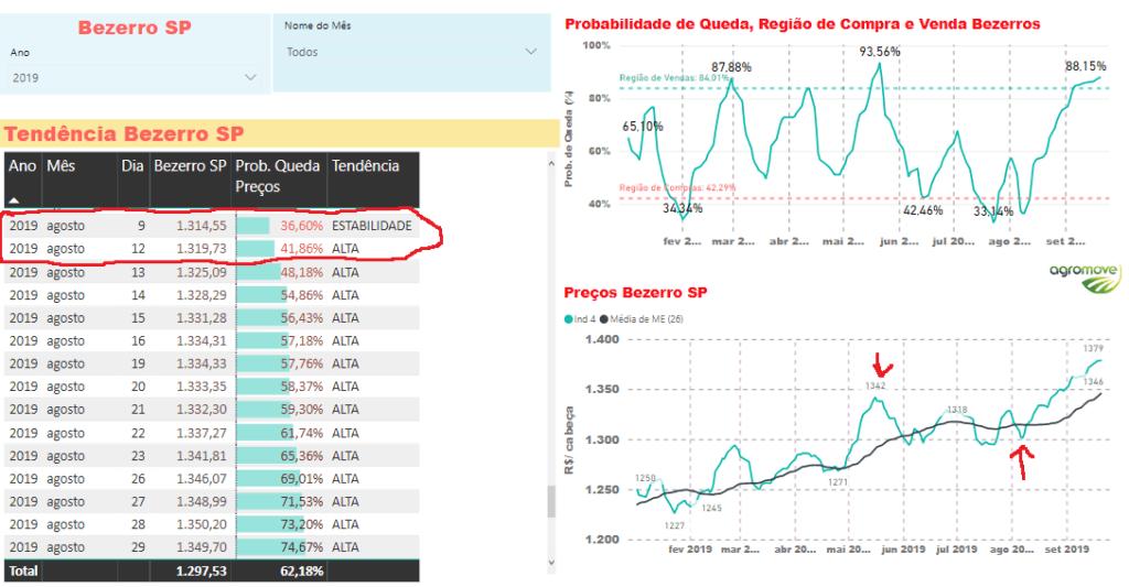 Probabilidade de Queda do Preço do Bezerro