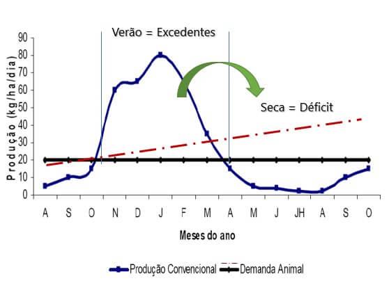 Figura 1 - Produção de forragens ao longo do ano e demanda nutricional de bovinos. Fonte: Adaptado de Nussio (2013) Volumosos para Bovinos - III Seminário Confinatto.