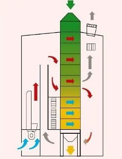 Exemplo de secador de fluxo contínuo. Fonte: Agrolink.
