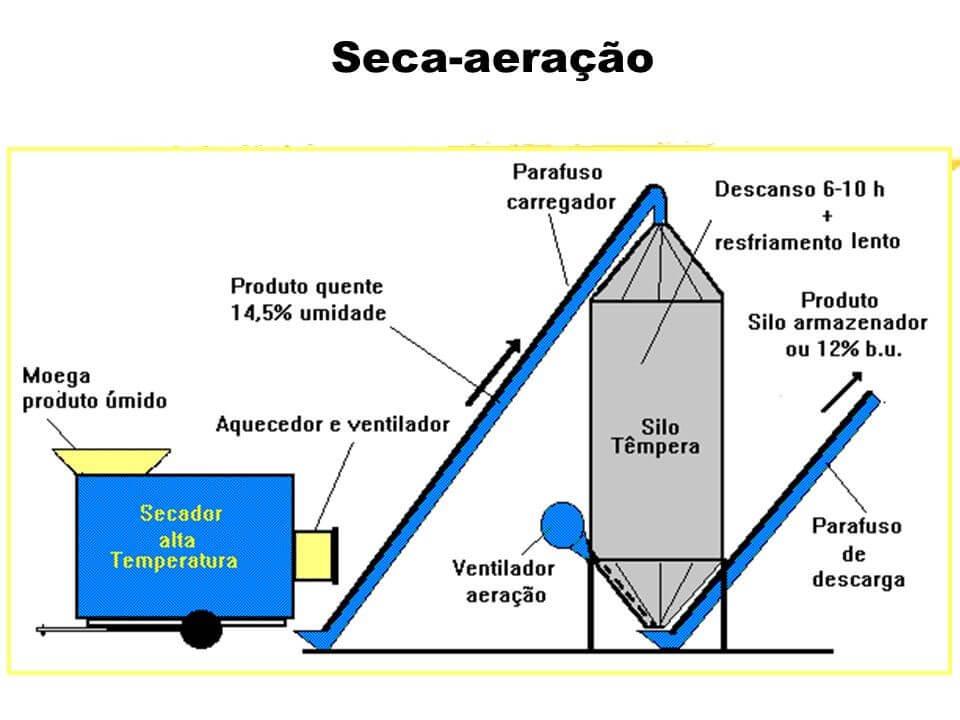 Exemplo de secador misto ou também conhecido como seca-aeração.