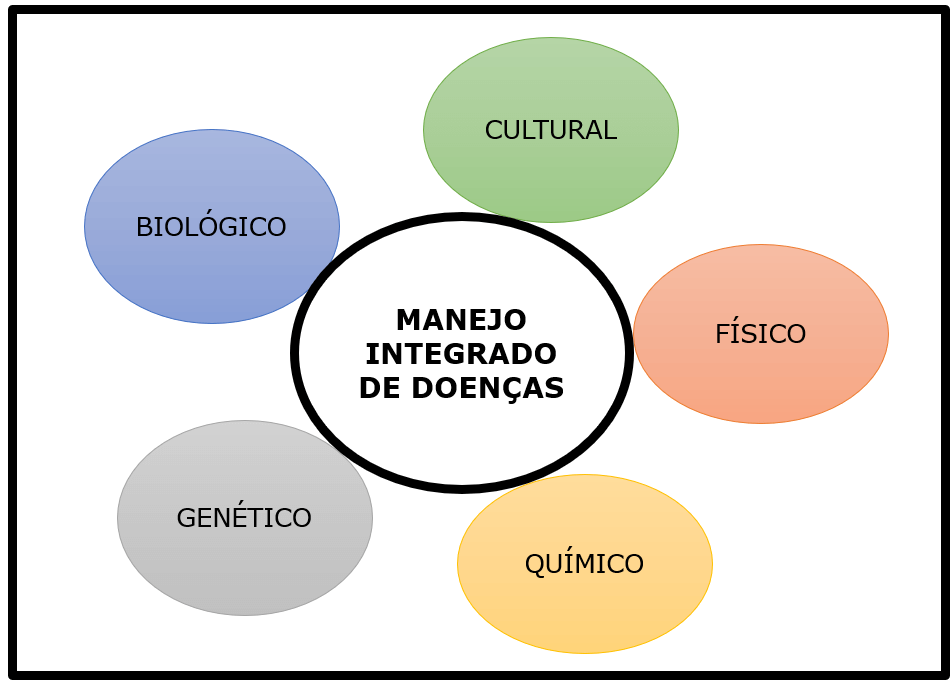 Figura 1. Esquema representativo do Manejo Integrado de Doenças (MID).