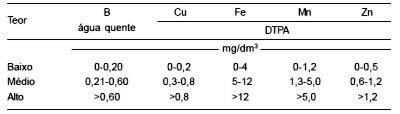 Figura 5: Teores ideais de micronutrientes. Fonte: IAC.
