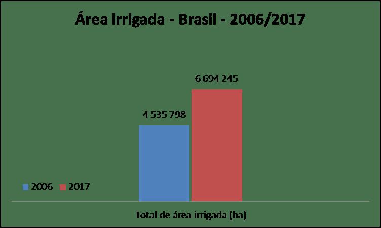 Figura 2. Área irrigada (ha) no Brasil. Fonte: IBGE, 2017.