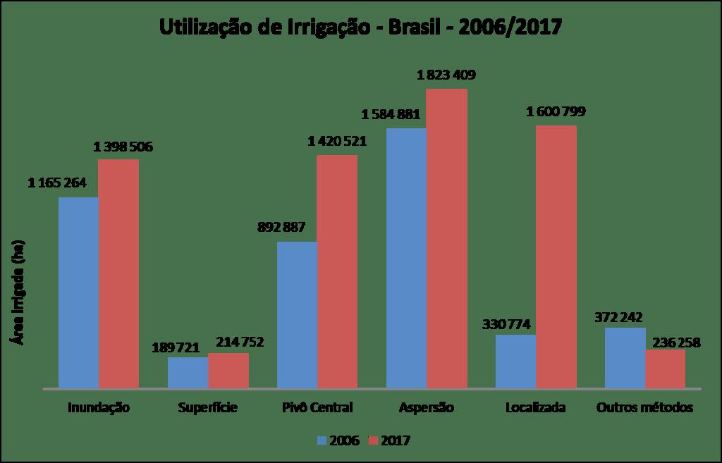 Figura 3. Métodos de irrigação e suas respectivas áreas irrigadas em 2006 e 2017. Fonte: IBGE, 2017.