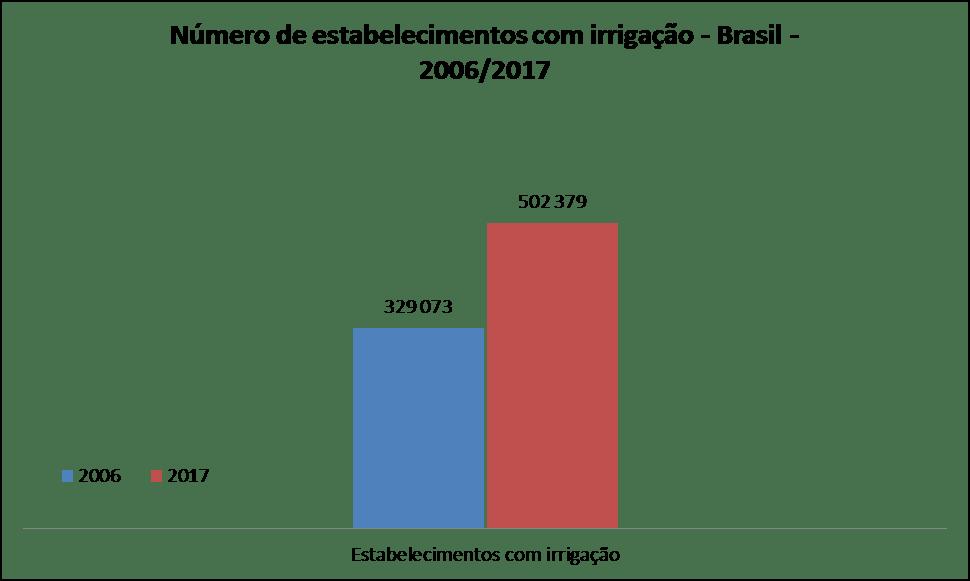 Figura 4. Número de estabelecimentos com irrigação no Brasil. Fonte: IBGE, 2017.