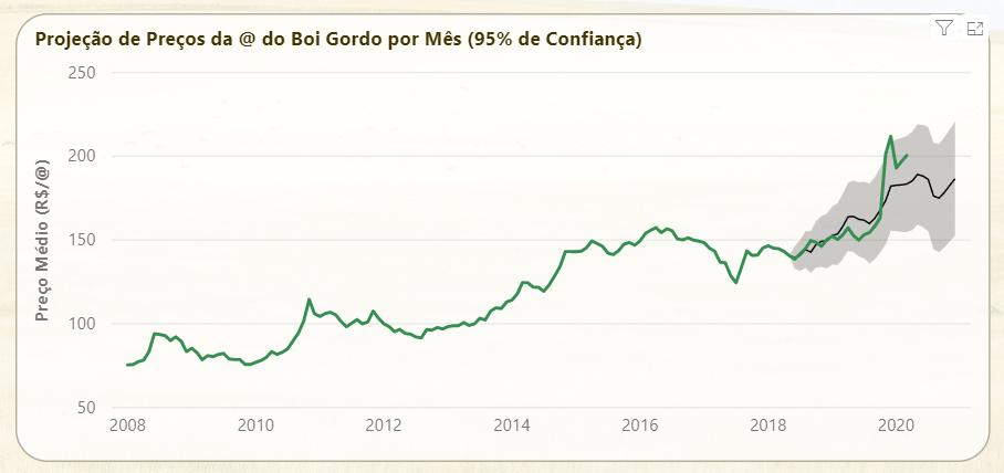 Projeção de Preços 2020. Fonte: Plataformas Agromove.