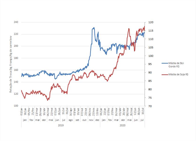 Preços da Soja e do Boi Gordo