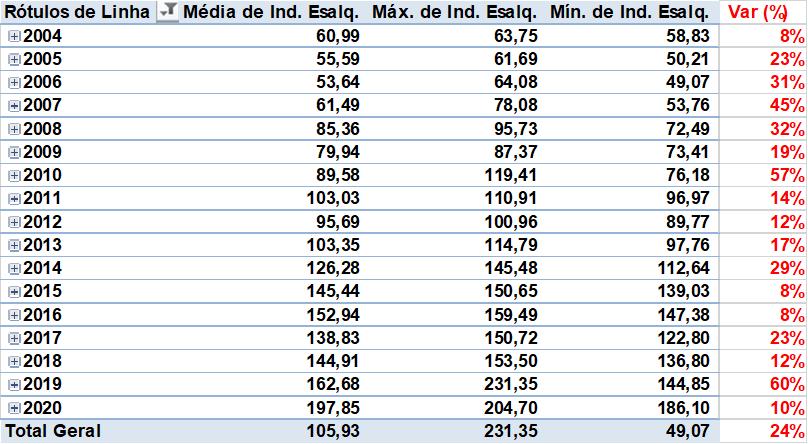 Variação anual (Max/ Min) dos preços do Boi Gordo nos últimos 16 anos.