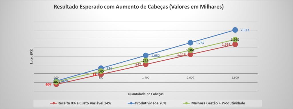 Gráfico com o Resultado esperado com o Aumento de Custos Variáveis (+14%), da Produtividade (+20%) e do aumento de cabeças.