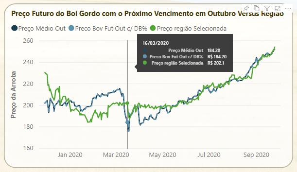 Mercado Futuro Out/2020.