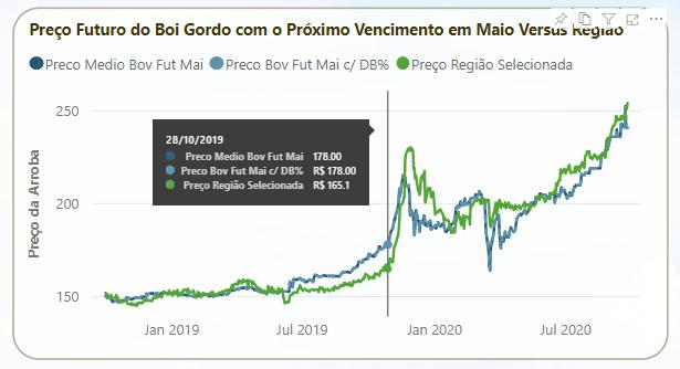 Mercado Futuro Maio 2020.