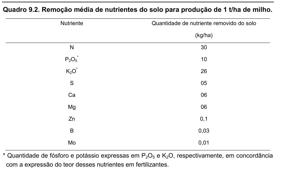 Imagem 1 - Tabela remoção média de nutrientes do solo para a produção de 1t/ha de milho.  Fonte: Aegro.