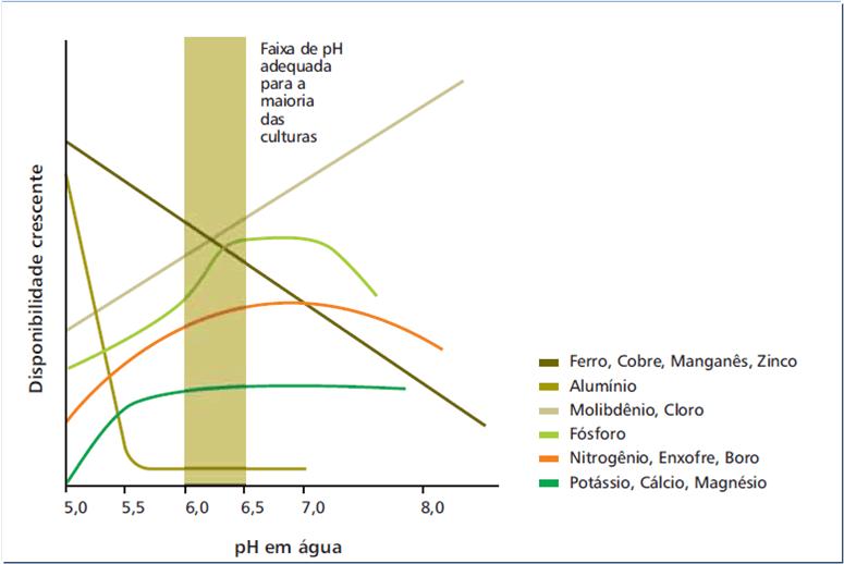 Figura 1 - Práticas Corretivas - Efeito do pH do solo na disponibilidade de nutrientes e do alumínio. Fonte: Adaptado de Malavolta (1980) apud. Vitti (2020).
