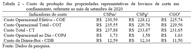 Tabela custo de produção de bovinos confinados.