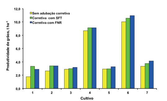 Figura 2: Produtividade de grãos de acordo com a fonte de fósforo utilizada. Fonte: Souza et al., 2006.
