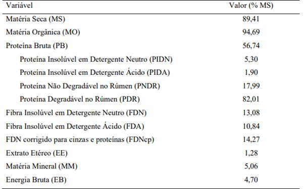 Tabela 1 – Composição bromatológica do Farelo de Amendoim. Fonte: Adaptado de CQBAL 4.0, apud R.A Reis (2020).