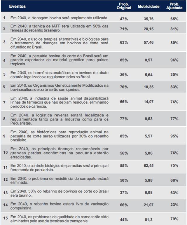 Tabela 1. Insumos no ramo saúde e genética. Fonte: O futuro da Cadeia Produtiva da Carne Bovina brasileira: uma visão para 2040.