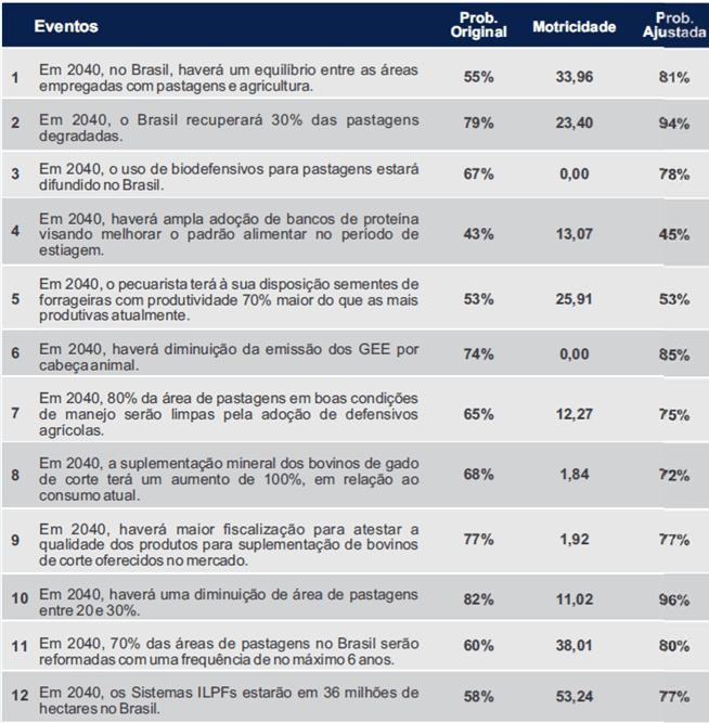 Tabela 2. Insumos no ramo nutrição e pastagens. Fonte: O futuro da Cadeia Produtiva da Carne Bovina brasileira: uma visão para 2040.