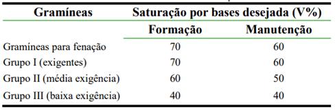 Tabela 1: Saturação por bases desejada de acordo com a espécie forrageira. Fonte: Adaptado de Boletim 100.