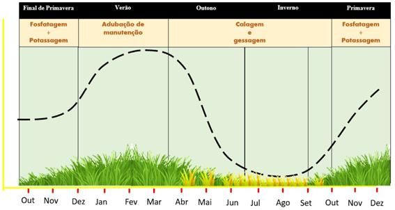 Figura 4: Época de aplicação de corretivos agrícolas em pastagens.