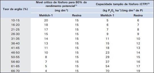 Tabela 2. Níveis críticos de fósforo.  Fonte: Adaptado de Sousa et al. (2006) apud Sousa et al. (2016).