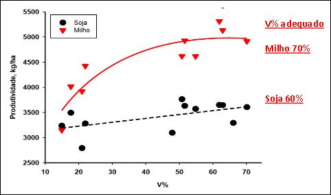 Figura 1. Resposta de milho e soja à calagem. Fonte: Castro & Oliveira Jr. (dados não publicados).