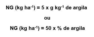 Método da porcentagem de argila.
