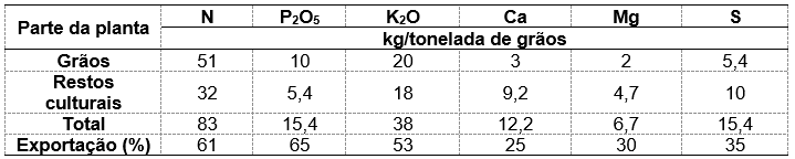 Tabela 1. Extração e exportação média de macronutrientes da cultura da soja. Fonte: Embrapa, 2008.