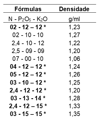 Tabela  1. Principais fórmulas de adubos fluidos. Fonte: Otto, 2019.
