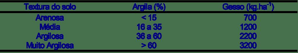 Tabela 2. Recomendação de gesso baseado no teor de argila. Fonte: SOUZA et al. (1996).