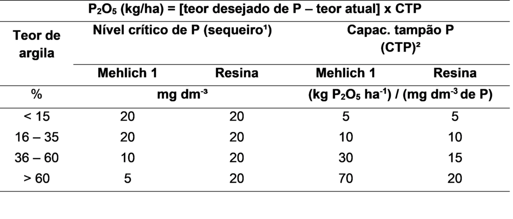 Tabela 4. Nível crítico e capacidade tampão de fósforo (CTP). Fonte: Adaptado de Souza et al. (2016).