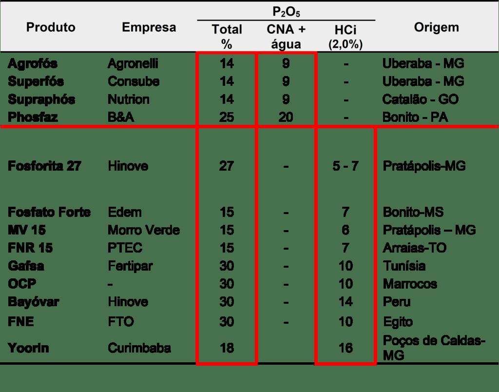 Tabela 5. Fontes de P2O5 para fosfatagem. Fonte: Vitti, G.C. & Luz, P.H. (s.d.).