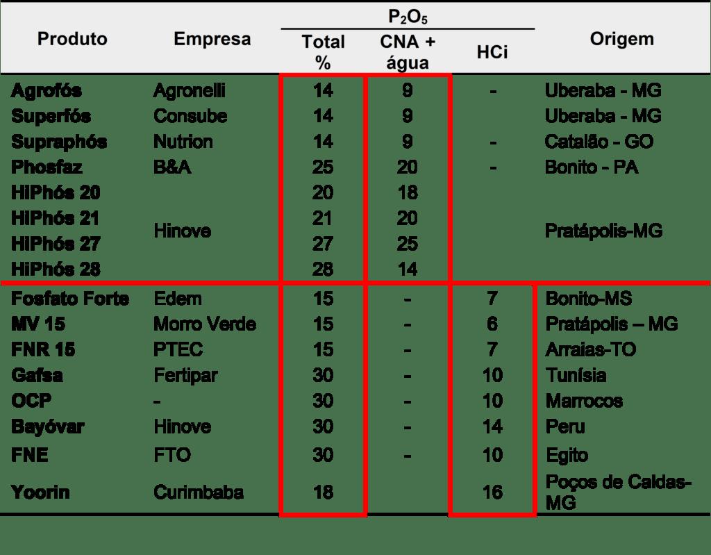 Tabela 6. Fontes de P2O5 para fosfatagem. Fonte: Vitti, G.C. & Luz, P.H. (s.d.).