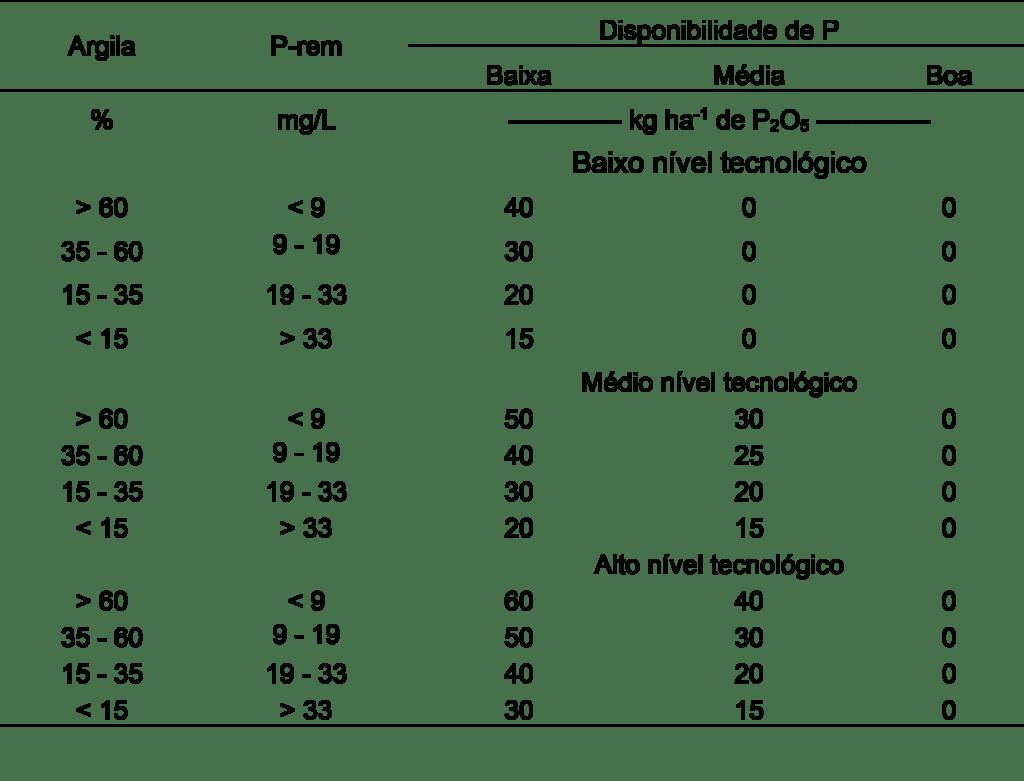 Tabela 9. Recomendação de potássica fosfatada para a manutenção de pastagens dos diferentes níveis tecnológicos. Fonte: Ribeiro; Guimarães; Alvarez (1999).