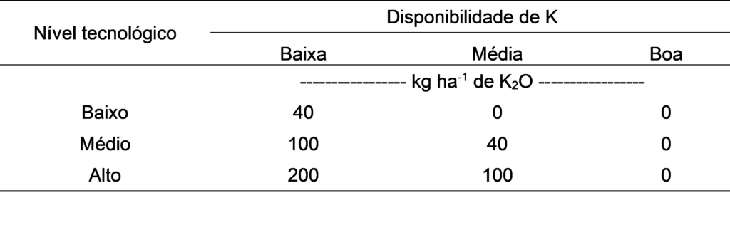Tabela 10. Recomendação de adubação potássica para estabelecimento de pastagens dos diferentes níveis tecnológicos. Fonte: Ribeiro; Guimarães; Alvarez (1999).