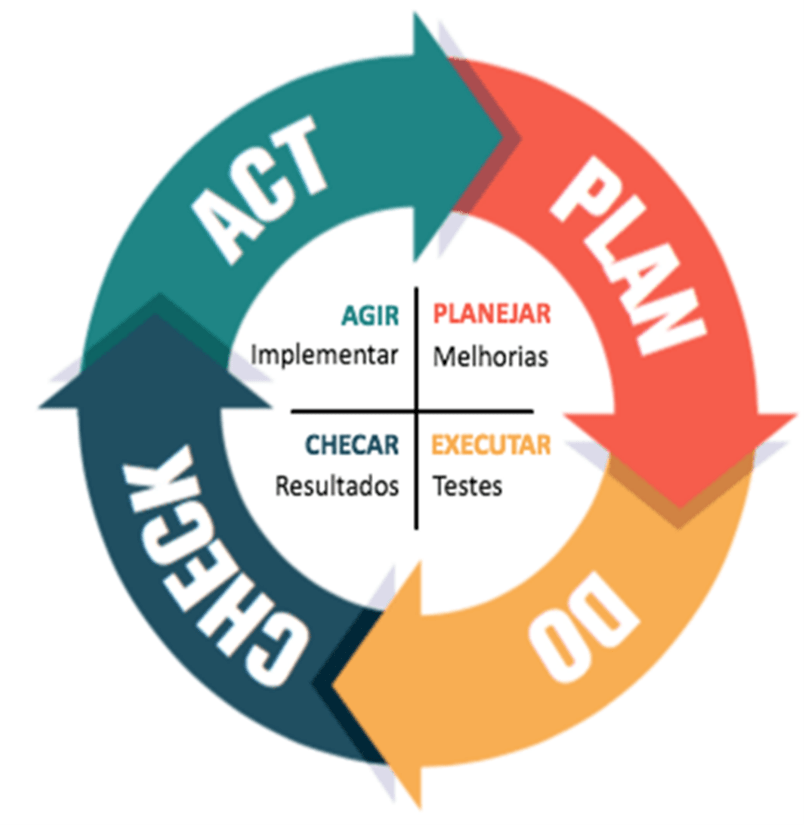Figura 2. Ciclo PDCA.